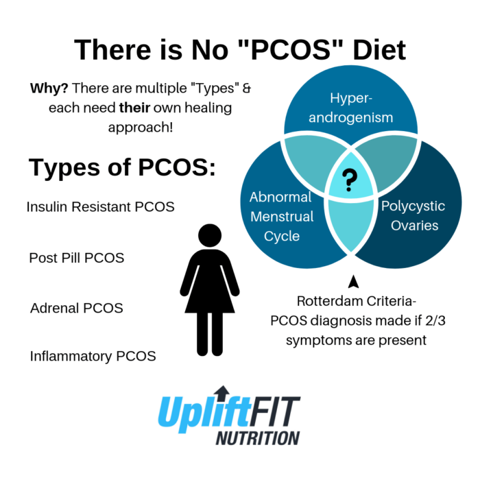 PCOS Types & The Best PCOS Diet