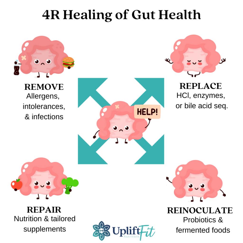 4R Healing of Gut Health